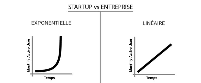 start-up vs entreprise